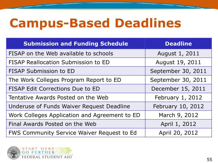Campus-Based Deadlines