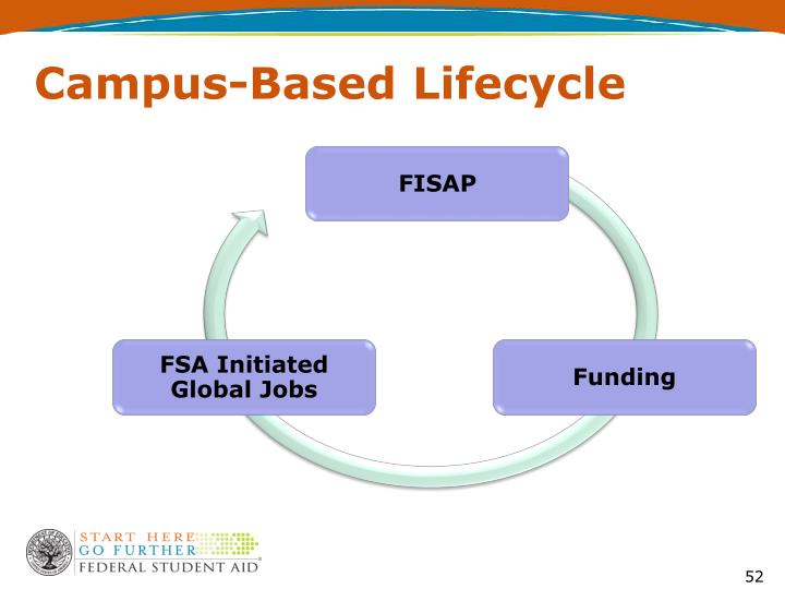 Campus-Based Lifecycle