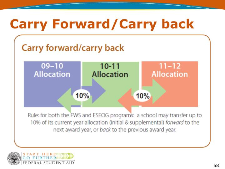 Carry Forward/Carry back