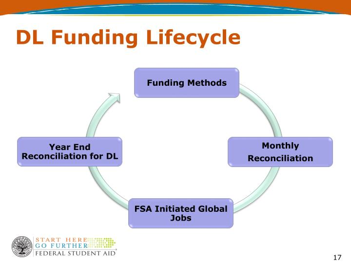 DL Funding Lifecycle