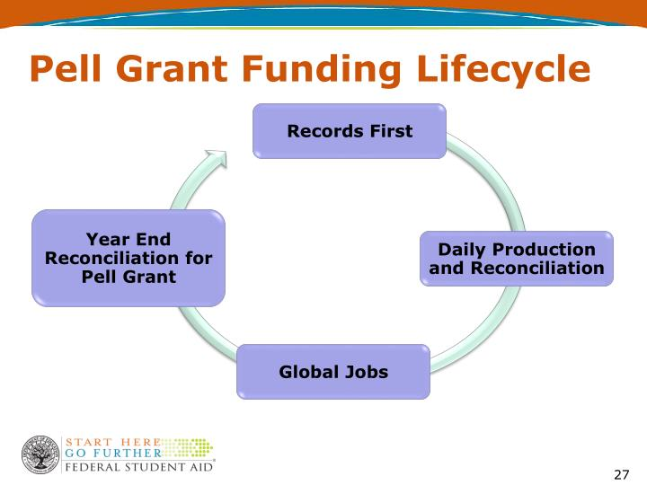 Pell Grant Funding Lifecycle