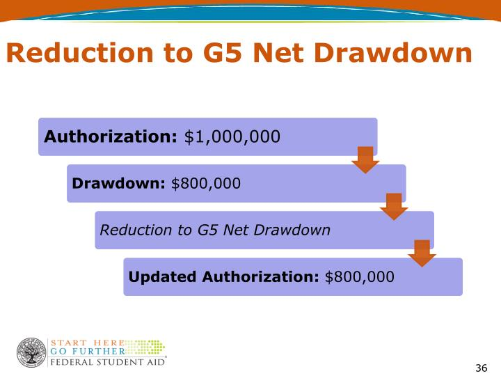 Reduction to G5 Net Drawdown