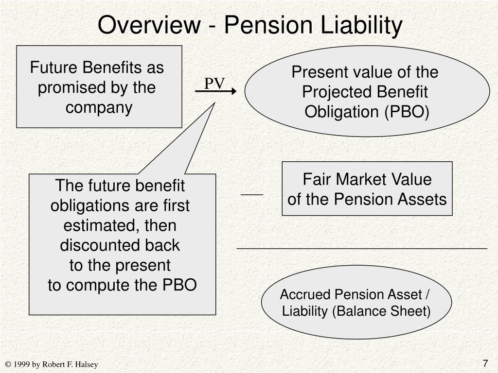 Overview - Pension Liability