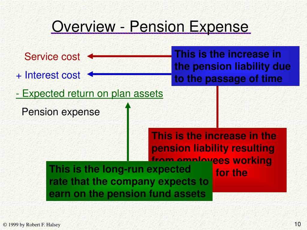 This is the increase in the pension liability due to the passage of time