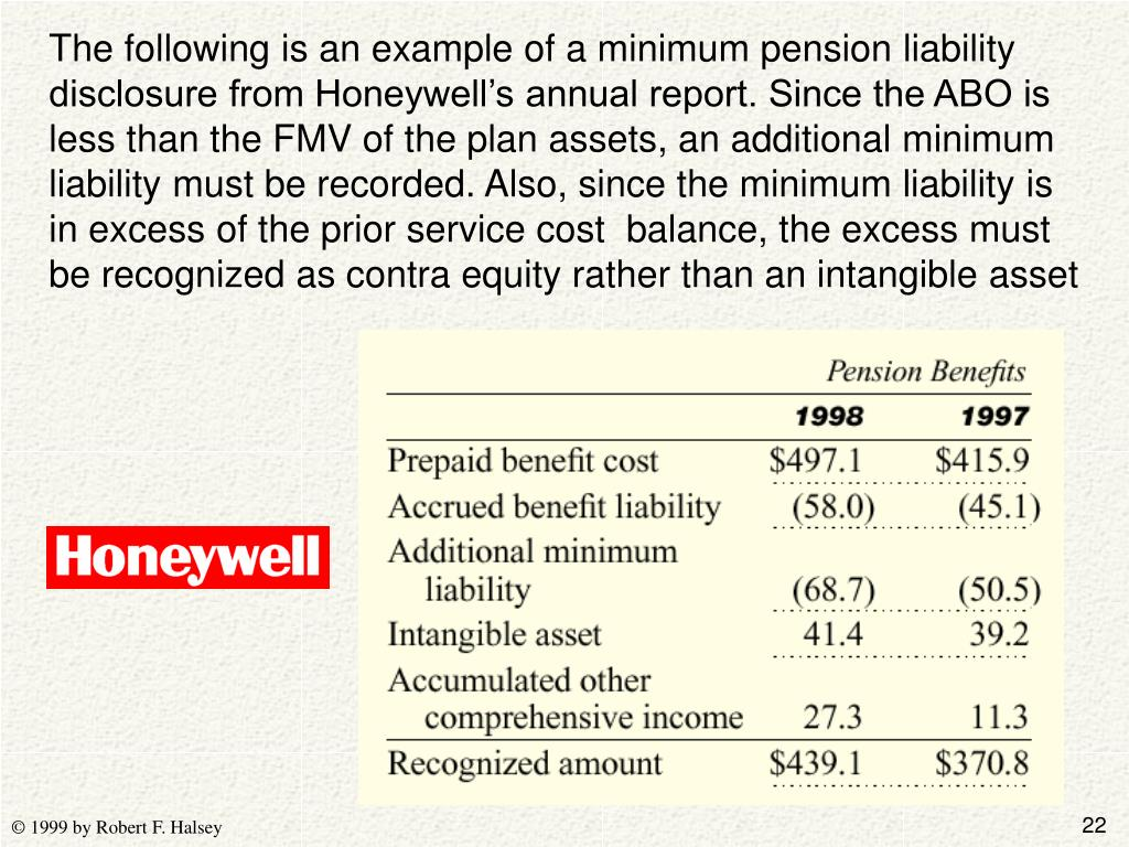 The following is an example of a minimum pension liability disclosure from Honeywell's annual report. Since the ABO is less than the FMV of the plan assets, an additional minimum liability must be recorded. Also, since the minimum liability is in excess of the prior service cost  balance, the excess must be recognized as contra equity rather than an intangible asset
