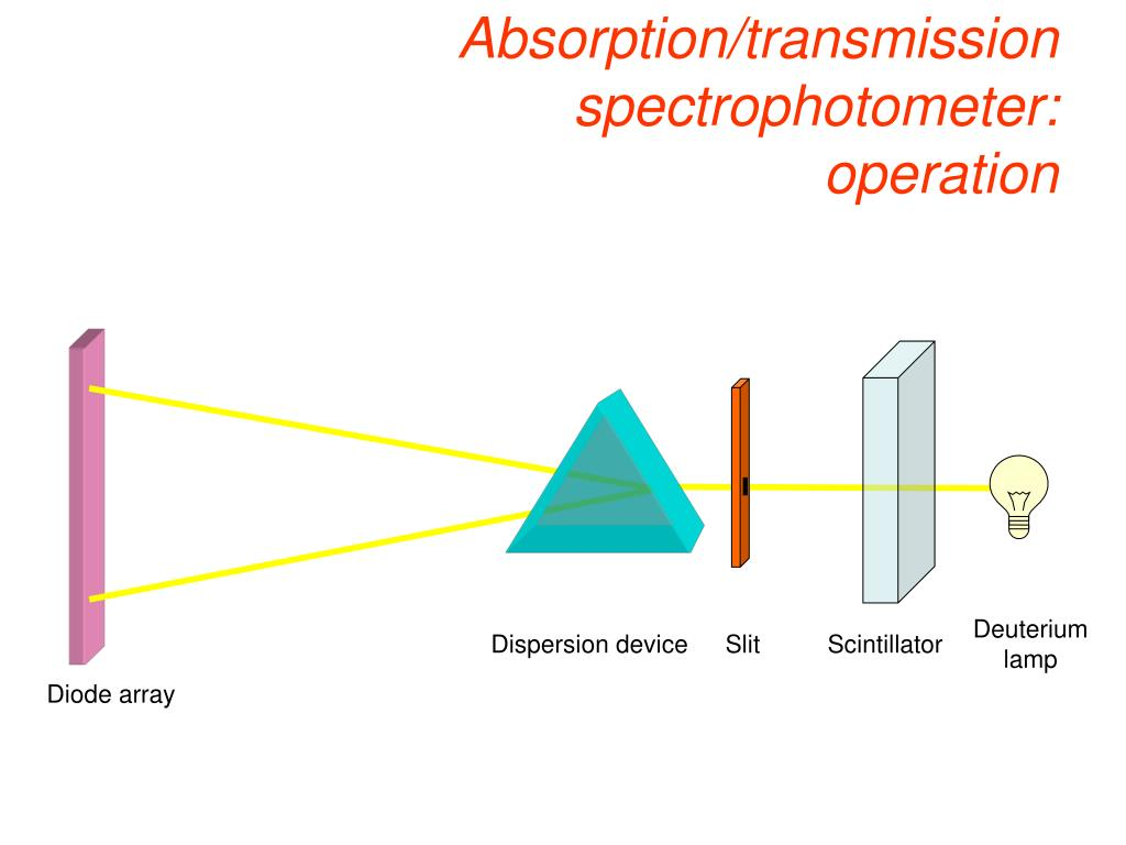 Absorption/transmission