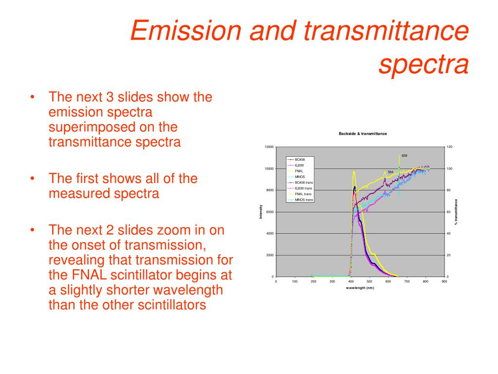 Emission and transmittance spectra