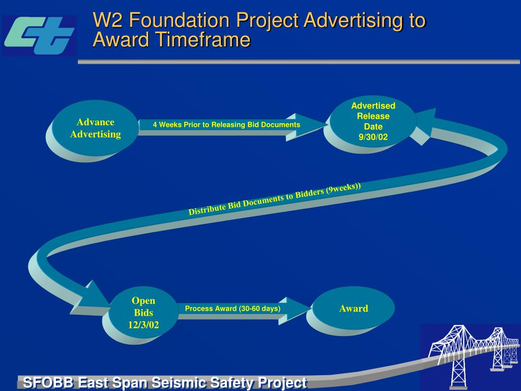 W2 Foundation Project Advertising to Award Timeframe