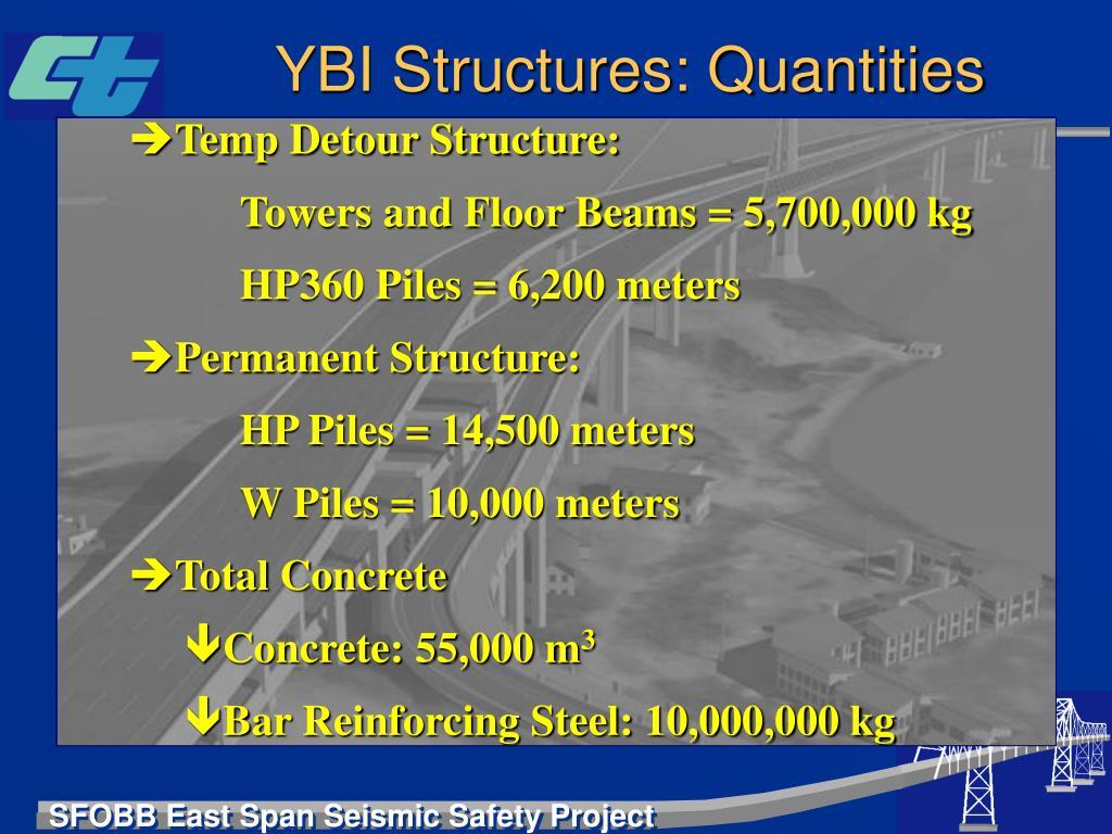 YBI Structures: Quantities