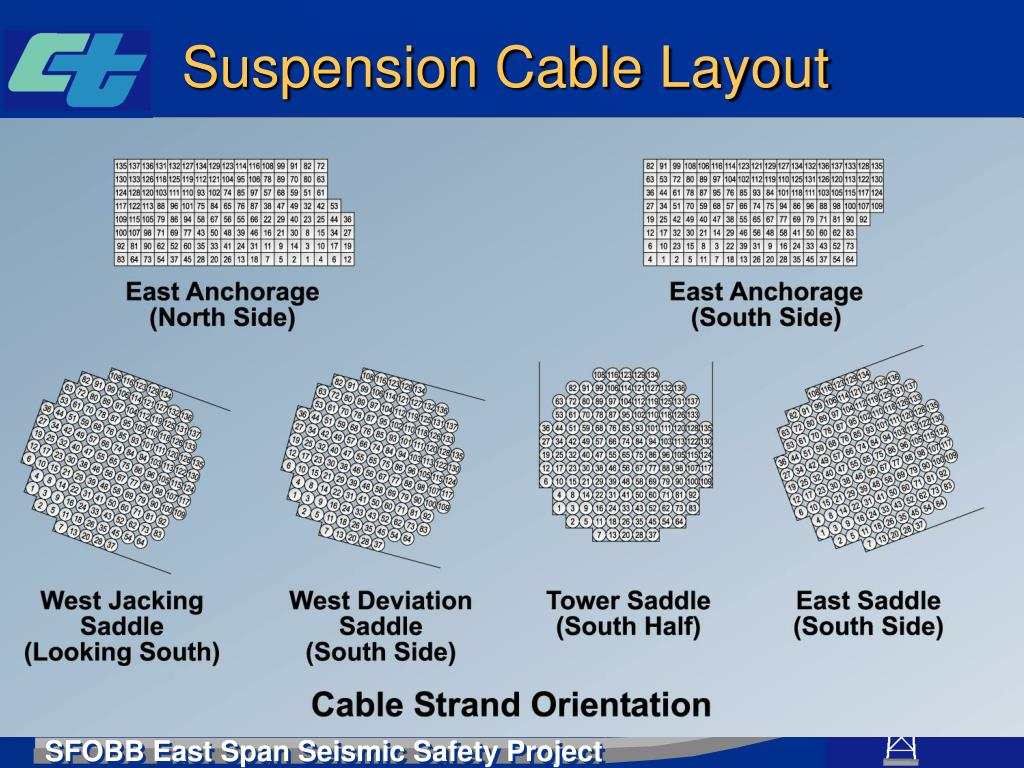 Suspension Cable Layout