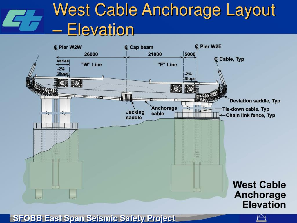 West Cable Anchorage Layout – Elevation