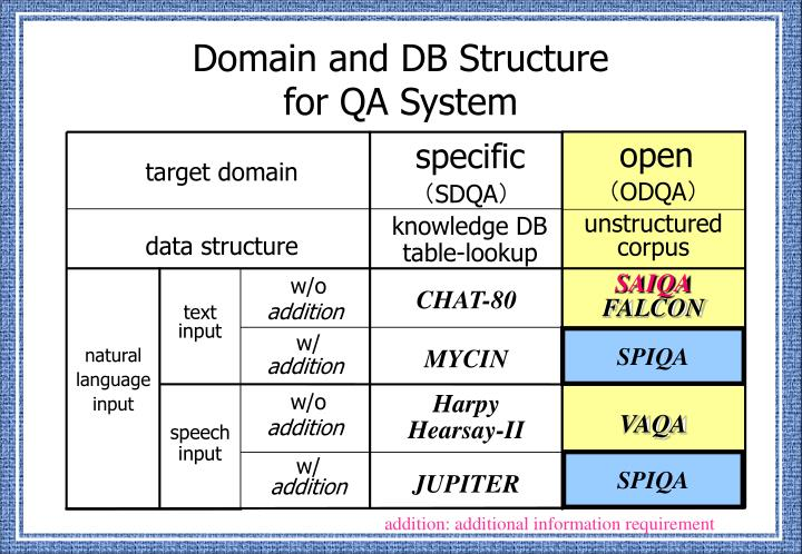 Domain and db structure for qa system