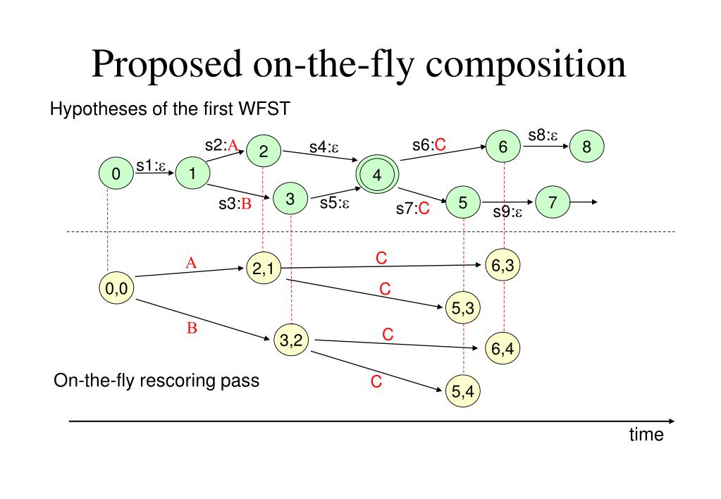 Proposed on-the-fly composition