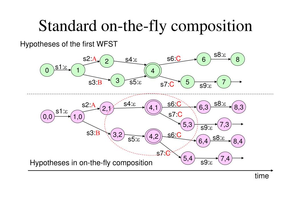 Standard on-the-fly composition