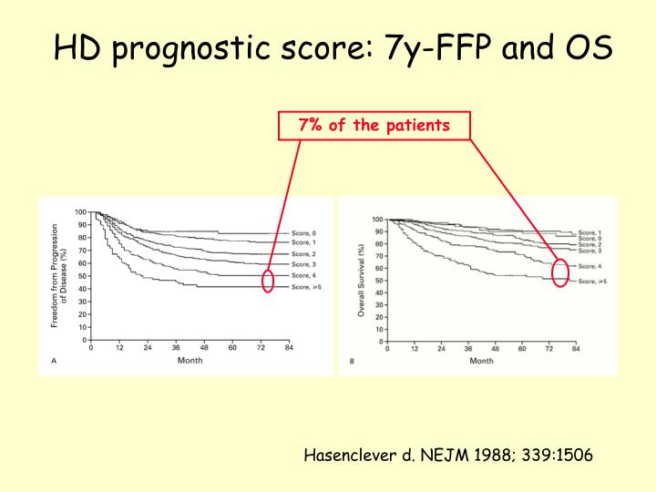 HD prognostic score: 7y-FFP and OS