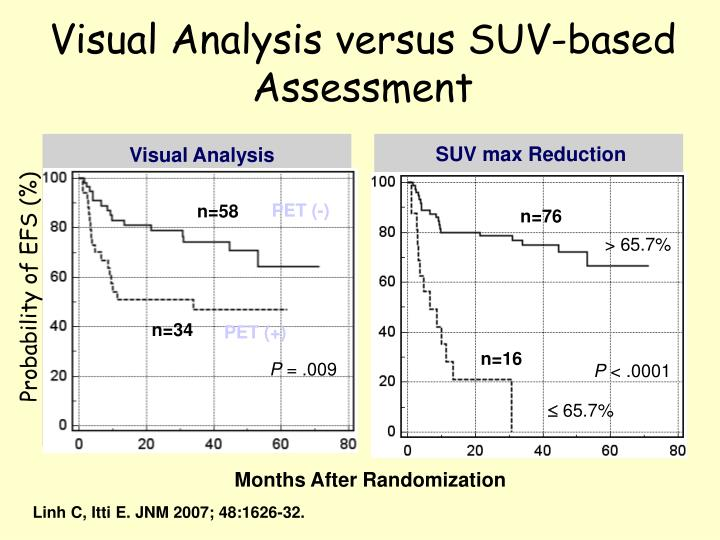Visual Analysis versus SUV-based Assessment