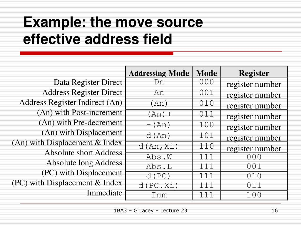 Example: the move source effective address field