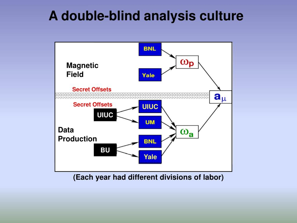 A double-blind analysis culture