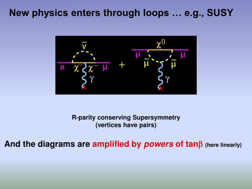 New physics enters through loops … e.g., SUSY