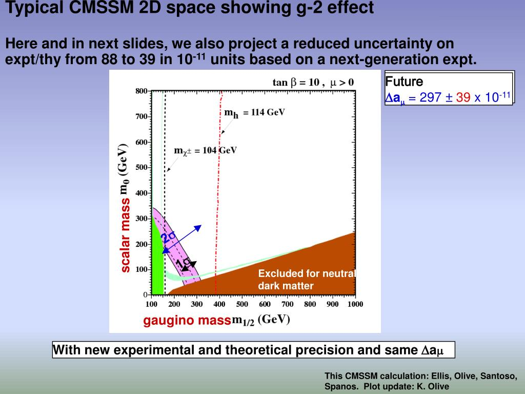 Typical CMSSM 2D space showing g-2 effect