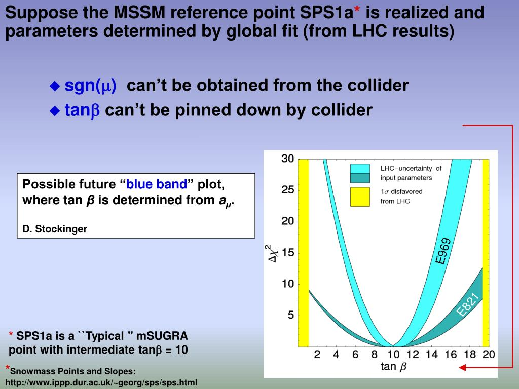 Suppose the MSSM reference point SPS1a