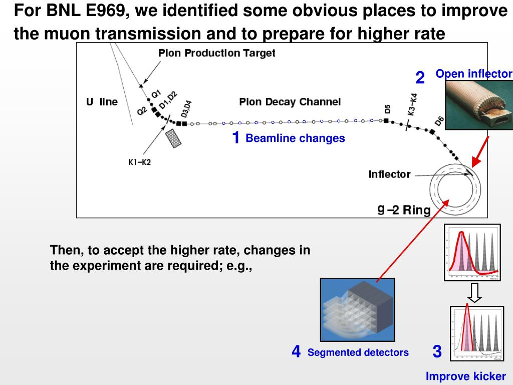 Then, to accept the higher rate, changes in the experiment are required; e.g.,