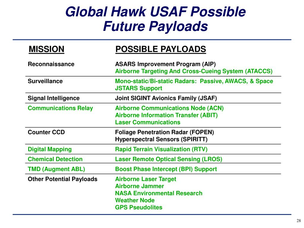 Global Hawk USAF Possible Future Payloads