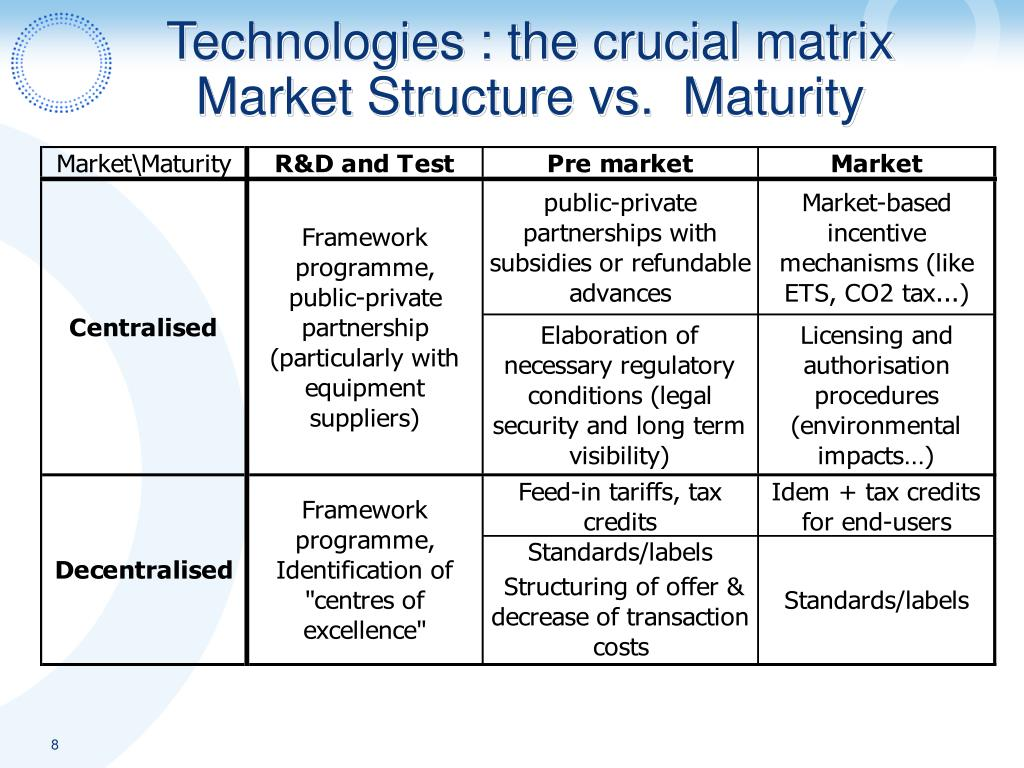 Technologies : the crucial matrix Market Structure vs.  Maturity