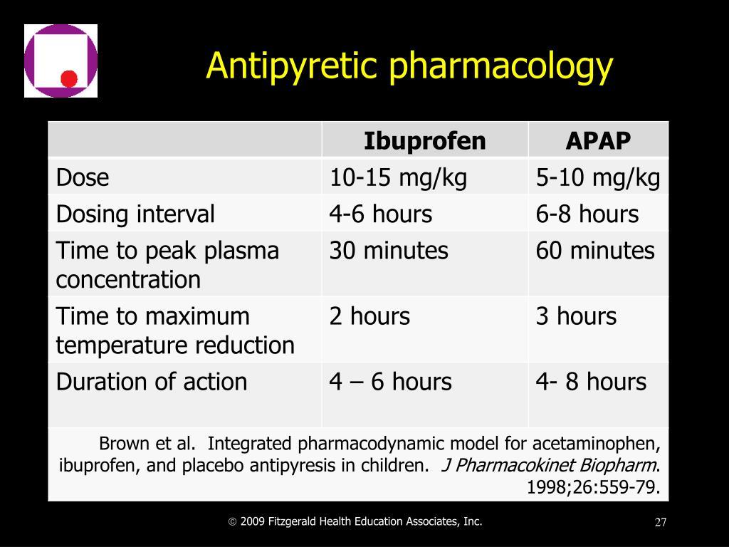 Antipyretic pharmacology