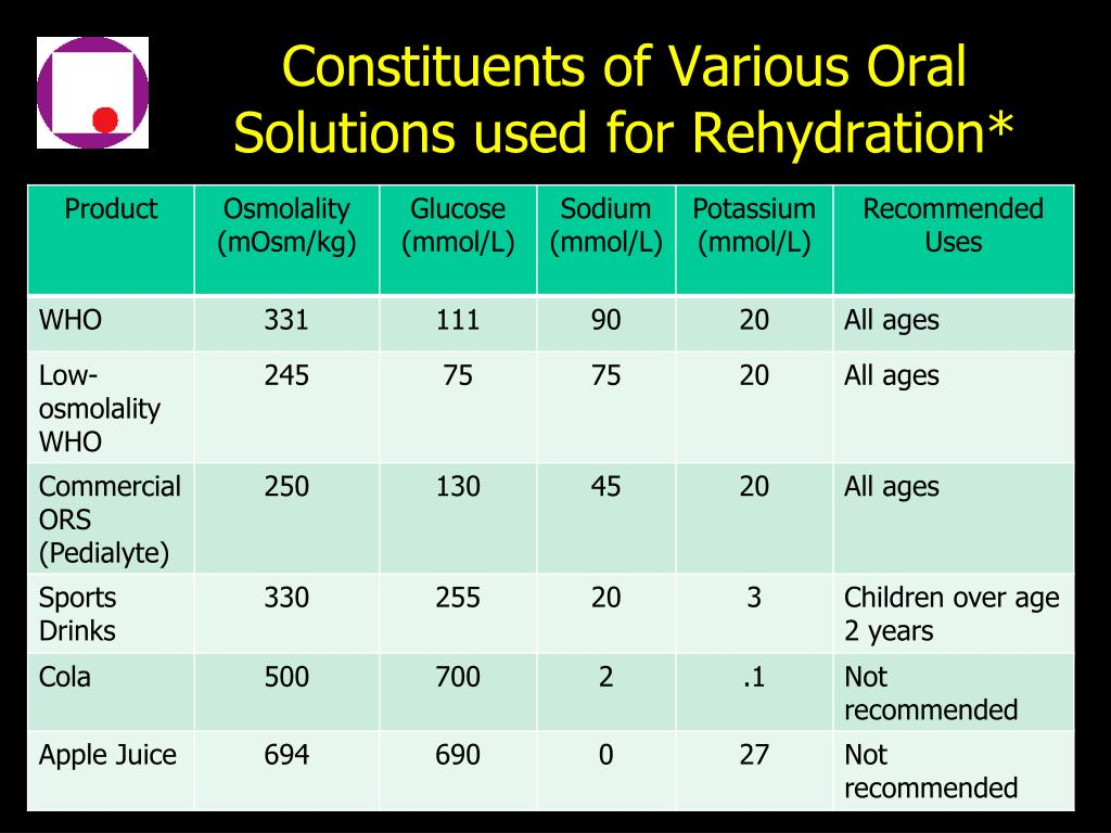 Constituents of Various Oral Solutions used for Rehydration*