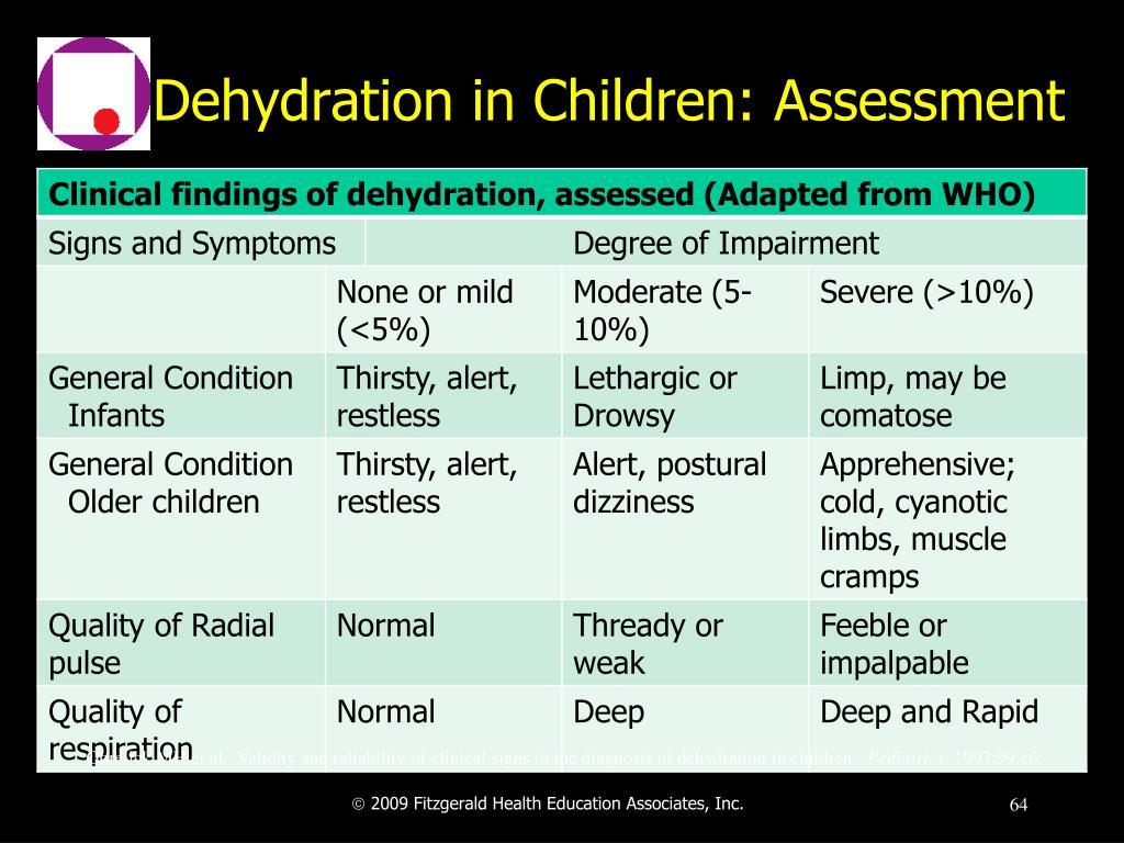 Dehydration in Children: Assessment