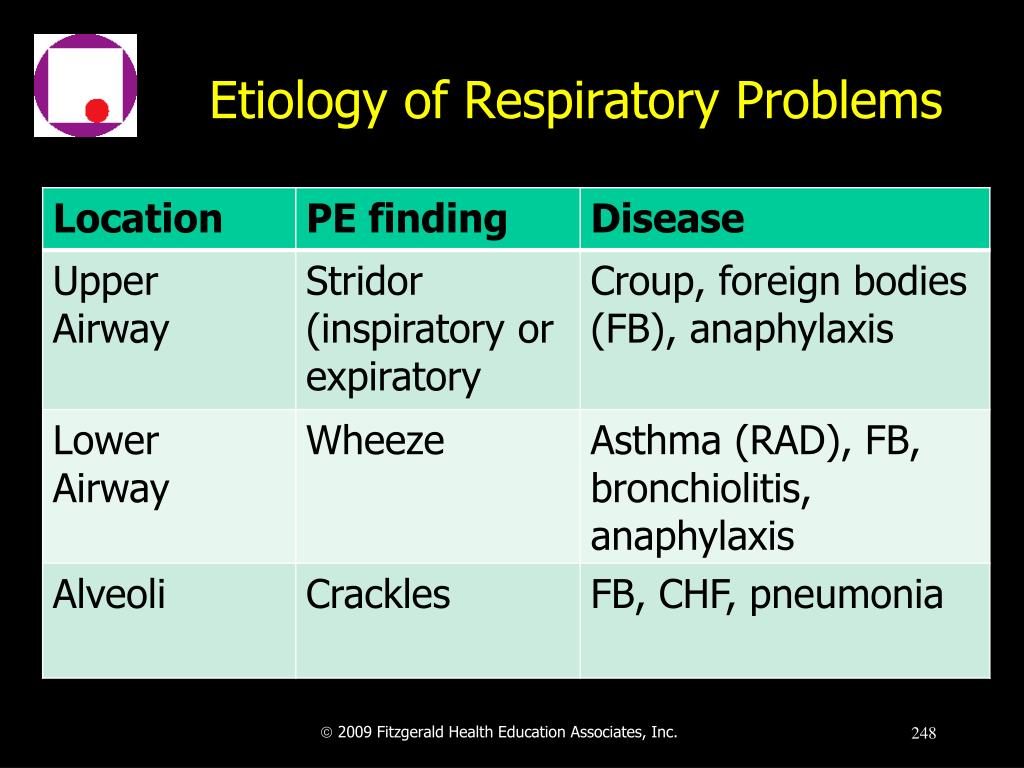 Etiology of Respiratory Problems