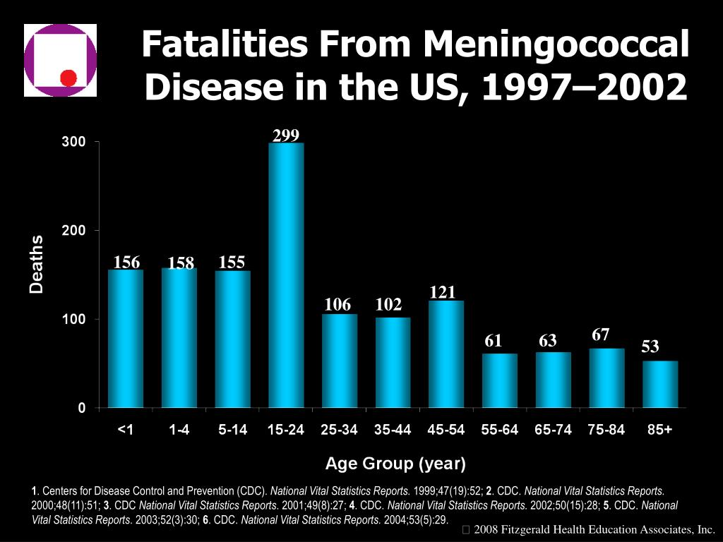 Fatalities From Meningococcal Disease in the US, 1997