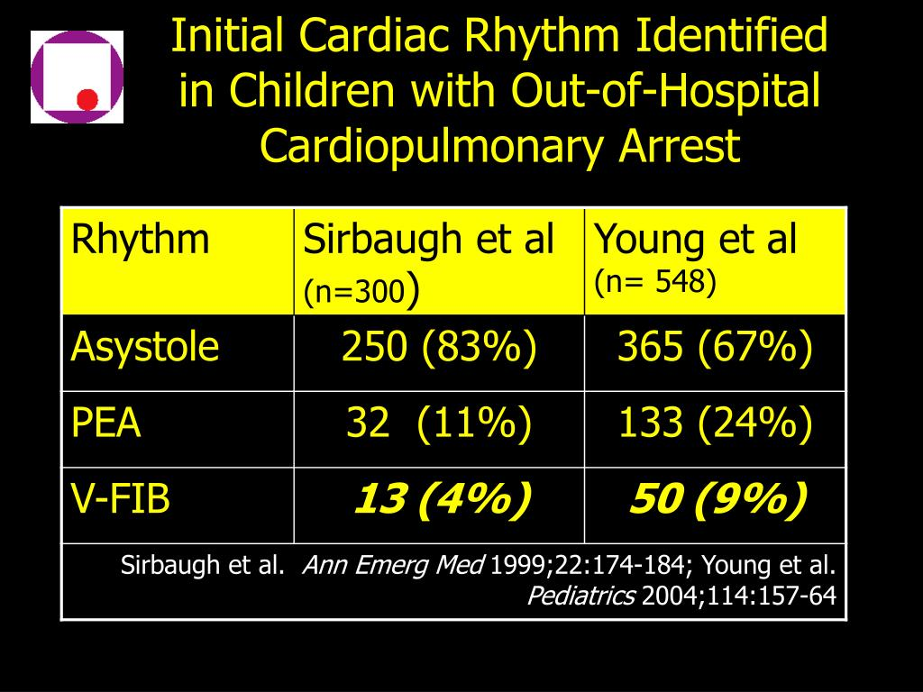 Initial Cardiac Rhythm Identified in Children with Out-of-Hospital Cardiopulmonary Arrest