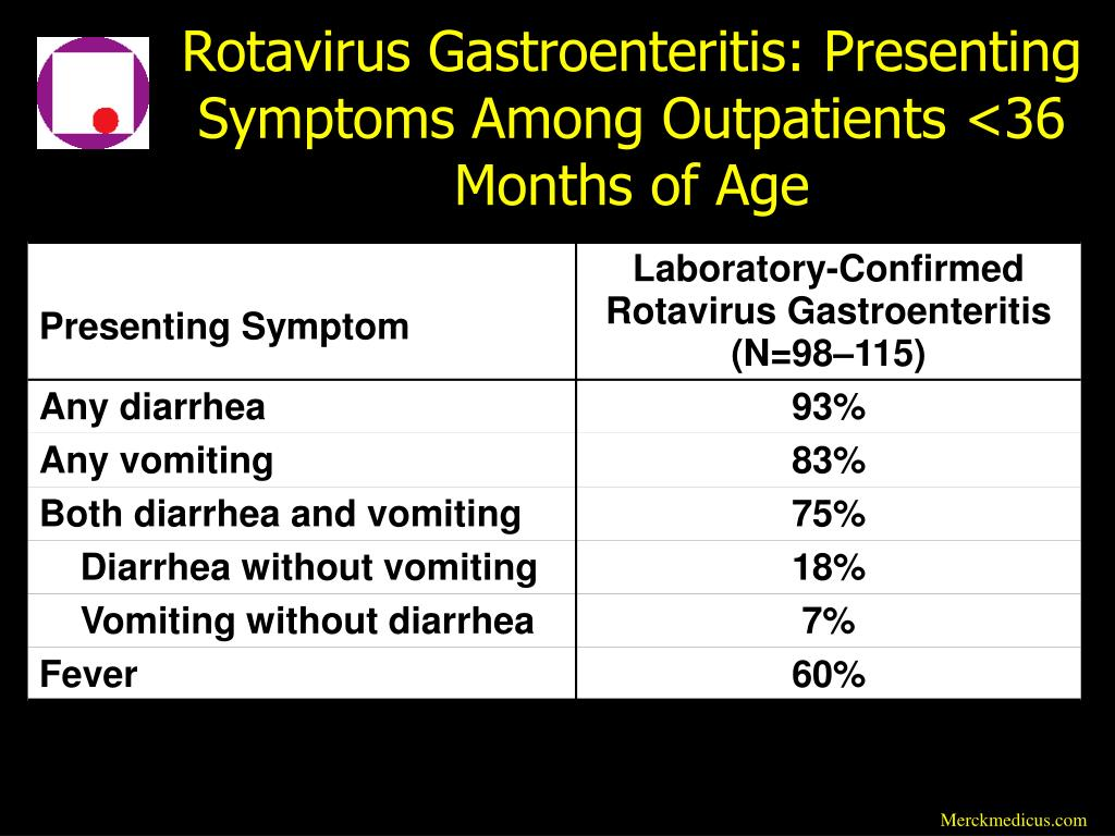 Rotavirus Gastroenteritis: Presenting Symptoms Among Outpatients <36 Months of Age