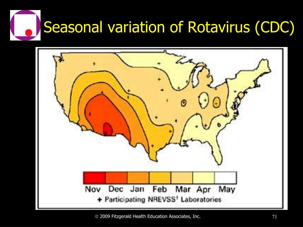 Seasonal variation of Rotavirus (CDC)