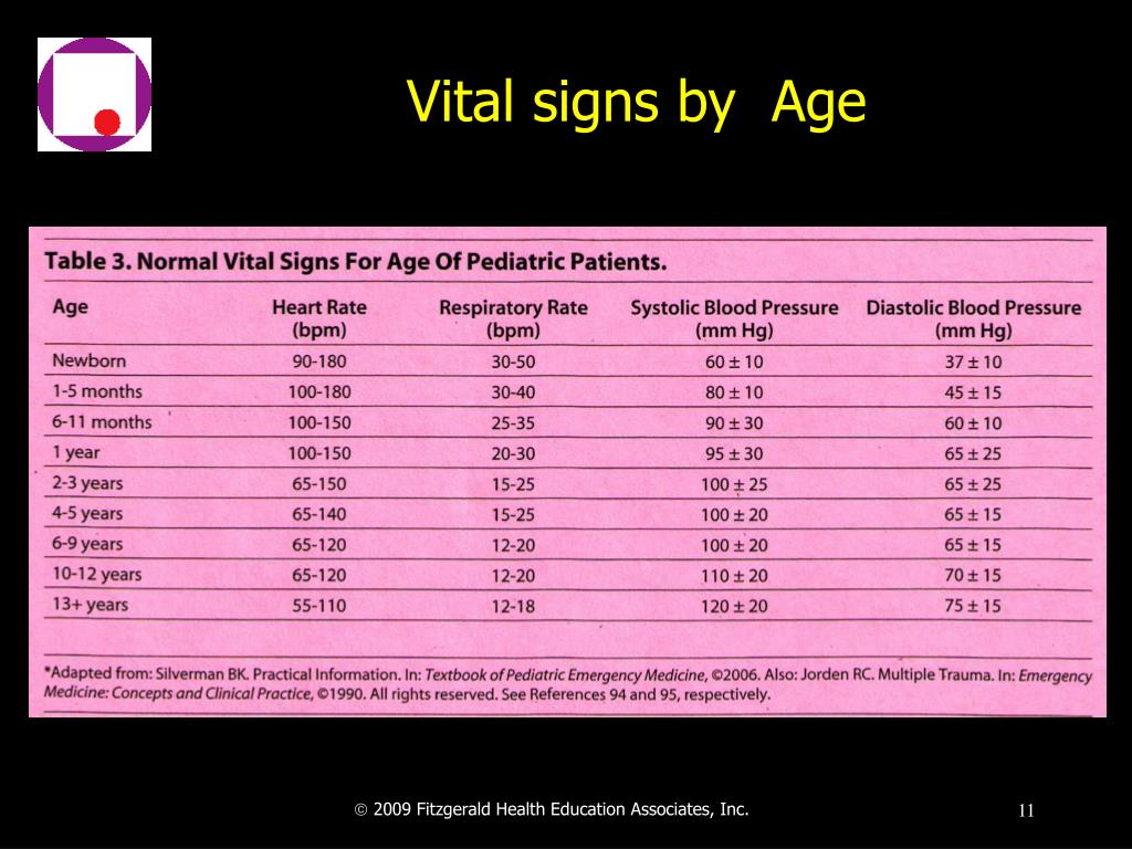 Vital signs by  Age