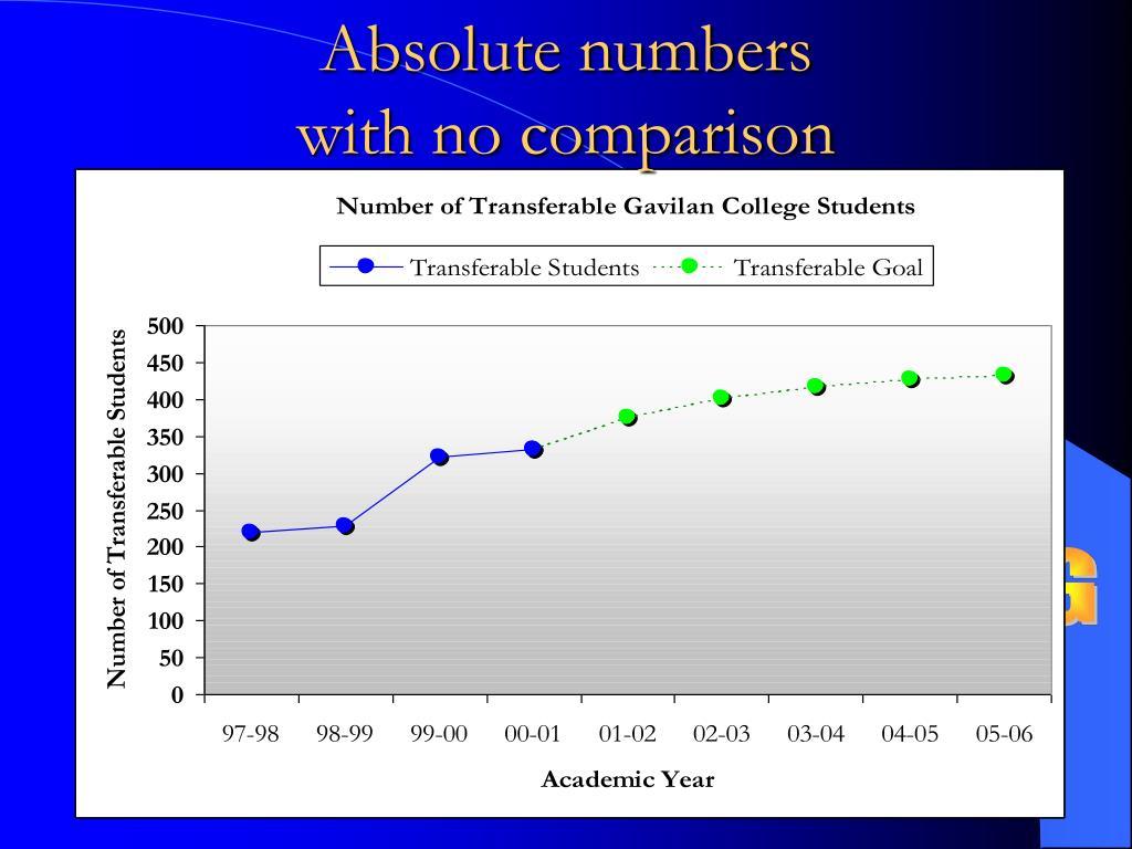 Absolute numbers