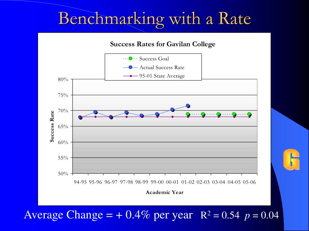 Benchmarking with a Rate
