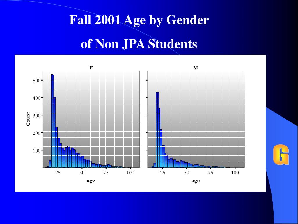 Fall 2001 Age by Gender