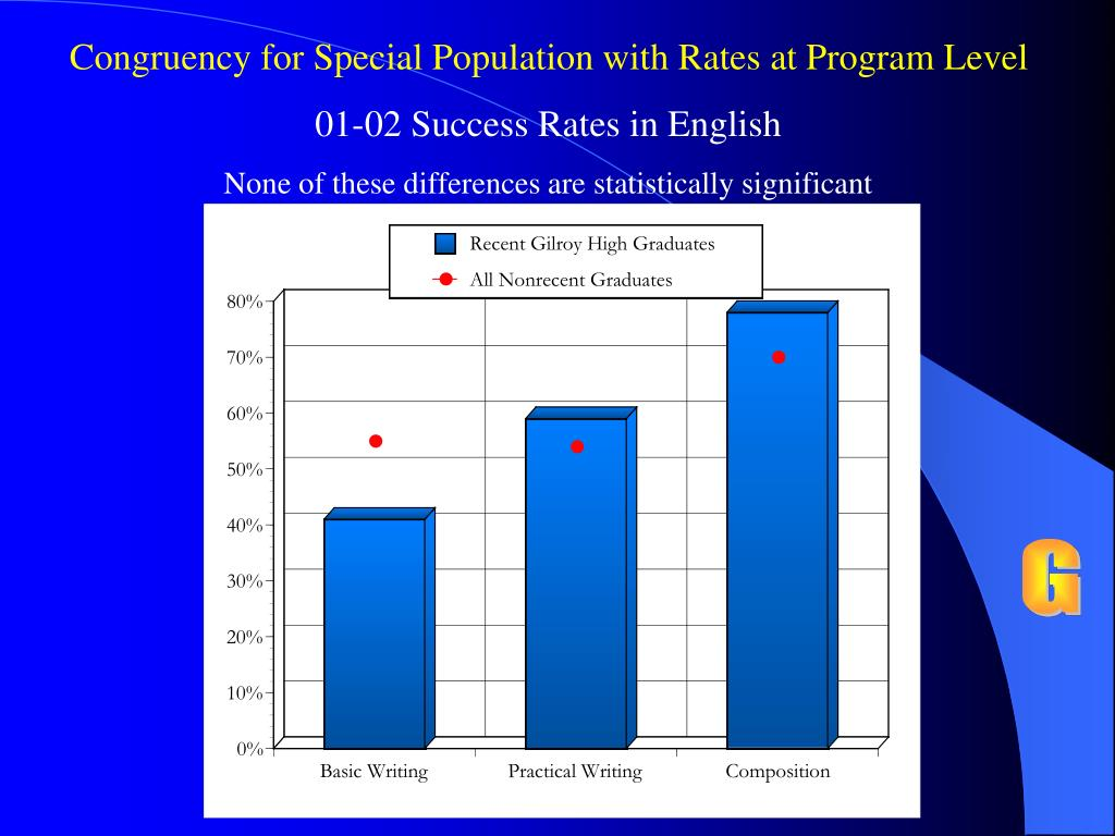 Congruency for Special Population with Rates at Program Level