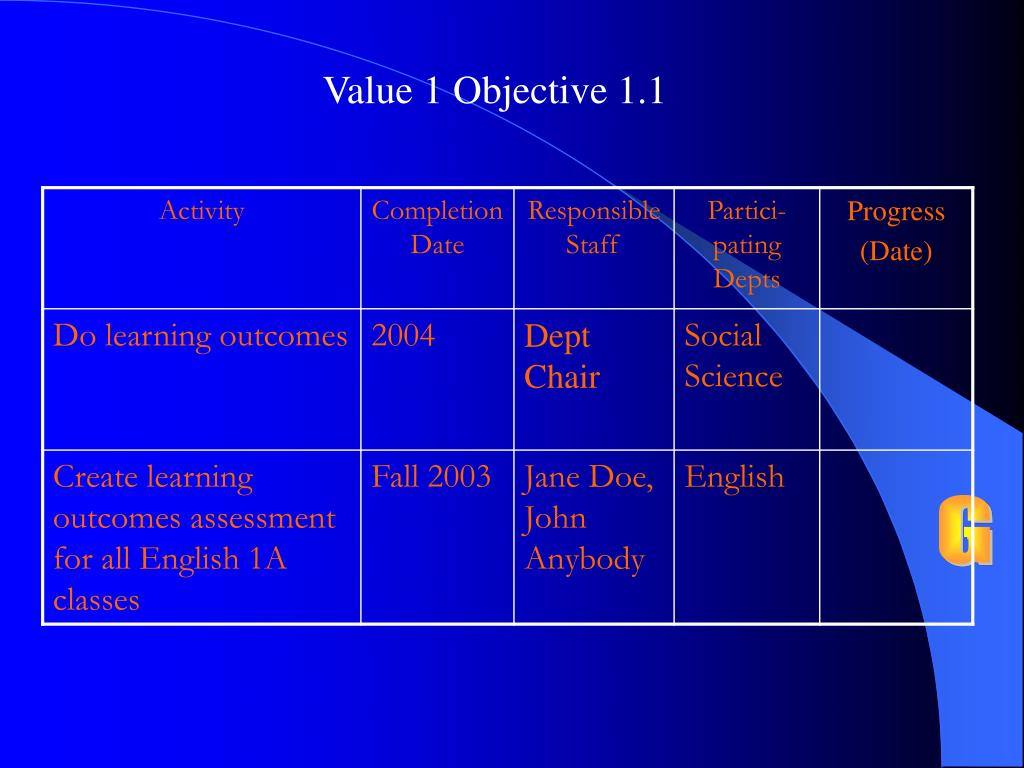 Value 1 Objective 1.1