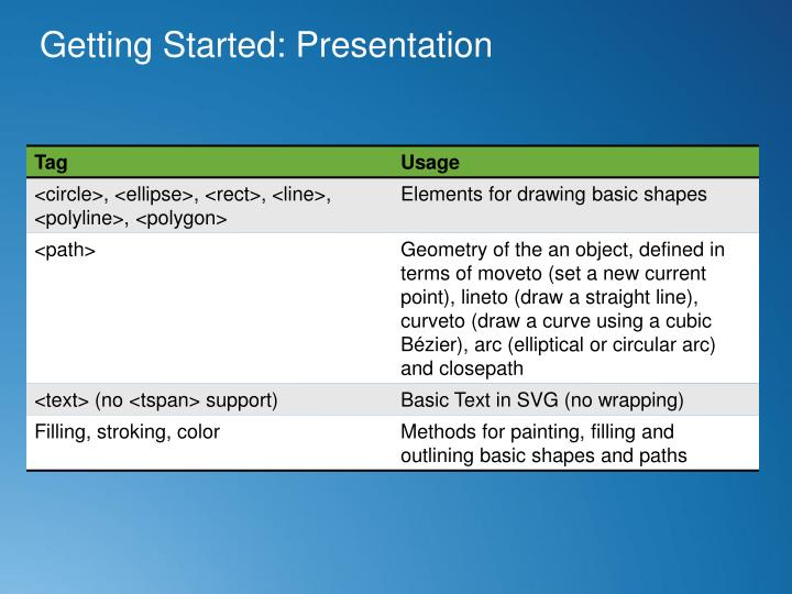 Getting Started: Presentation