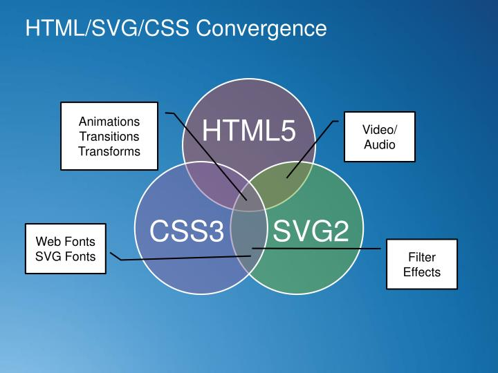 HTML/SVG/CSS Convergence