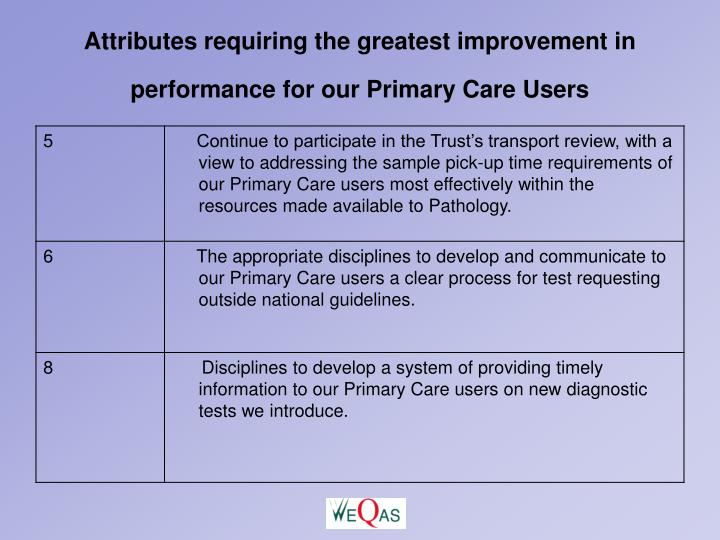 Attributes requiring the greatest improvement in performance for our Primary Care Users