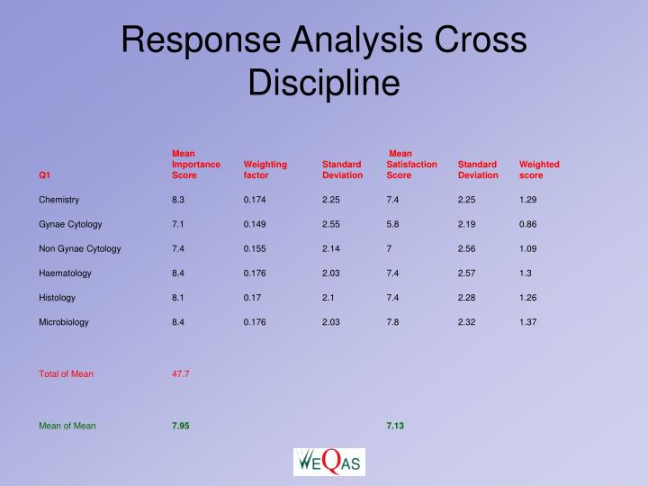 Response Analysis Cross Discipline