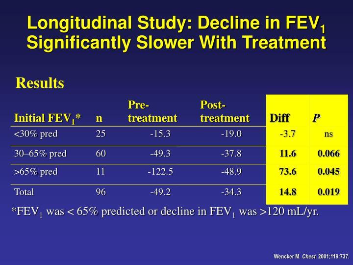 Longitudinal Study: Decline in FEV