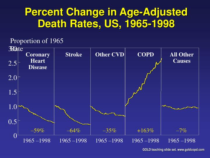 Percent Change in Age-Adjusted Death Rates, US, 1965-1998