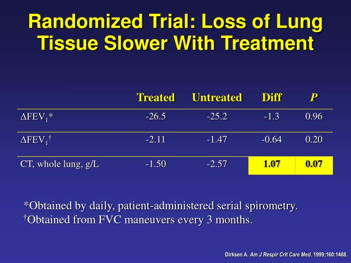Randomized Trial: Loss of Lung Tissue Slower With Treatment