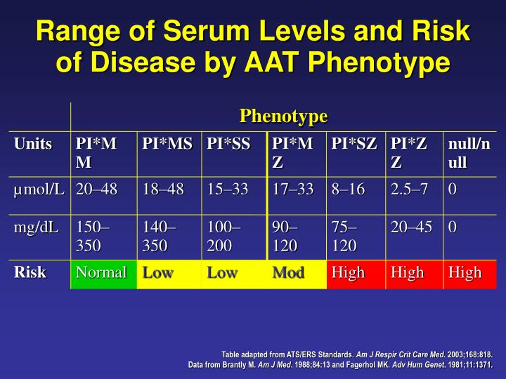 Range of Serum Levels and Risk of Disease by AAT Phenotype